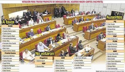 Insistirán en tratar derogación del acuerdo Macri-Cartes en el Senado