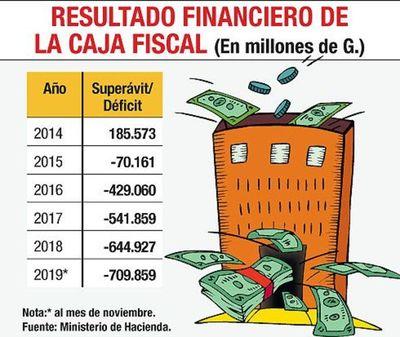 Caja Fiscal acumula hasta noviembre déficit del 25%