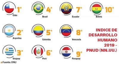 Paraguay es penúltimo en desarrollo humano