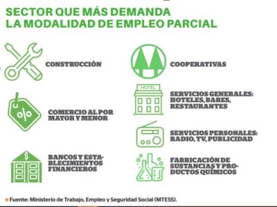 Ley de empleo parcial formaliza 4.150 puestos