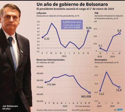 Bolsonaro, un año de gobierno y de contrarrevolución permanente en Brasil