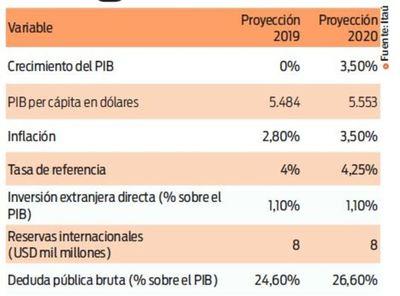 Crecimiento económico será nulo, según Itaú