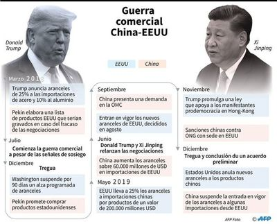 China y Estados Unidos continúan su pulso por la supremacía económica