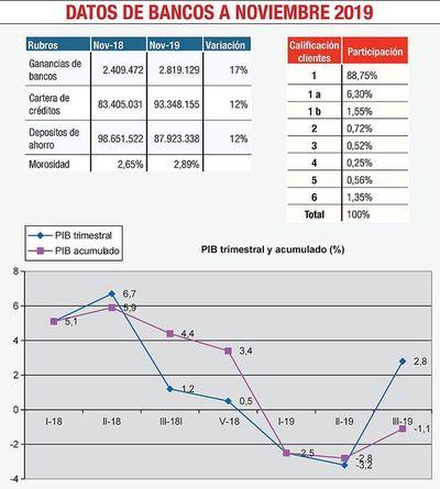 Servicios financieros se destacan pese al año económico complicado