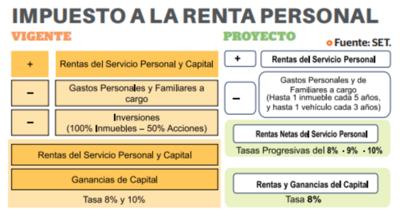 Renta personal tendrá cambios desde enero