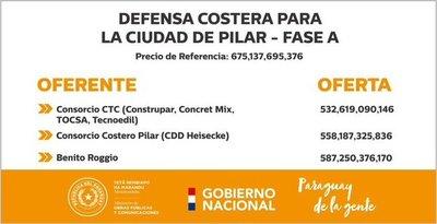 Defensa Costera en Pilar: Obras iniciarán en el primer trimestre del 2020