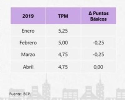BCP decidió mantener TPM pese a la desaceleración económica