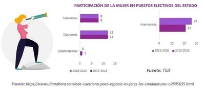 Participación de la mujer en la economía paraguaya