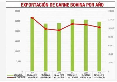 Envío de carne bajó 4% en volumen y 6% en divisas