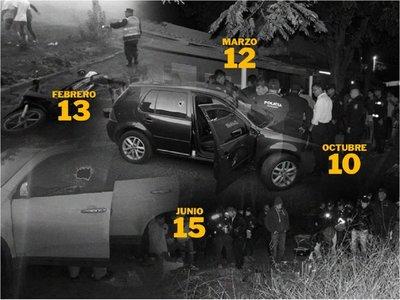 El 2019 dejó más de 100 víctimas de homicidio en Amambay
