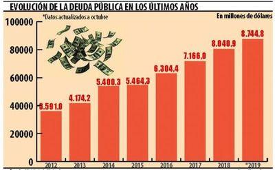 Gobierno mantiene el acelerado ritmo de endeudamiento público