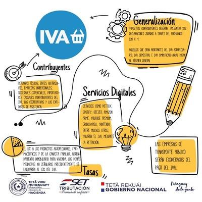 El IVA generalizado actualiza tasas y amplía alcance