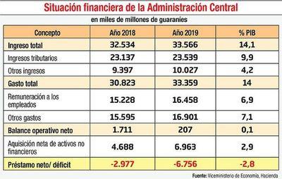 Inversión pública: 2,9% del PIB