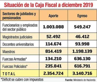 Déficit de caja fiscal es de G. 785.992 millones