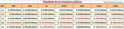 Datos de Hacienda revelan déficits millonarios en Copaco, INC y Capasa
