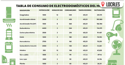 ¿Cuánto se abona por el consumo de energía de los electrodomésticos del hogar?