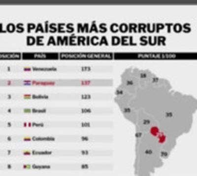 Paraguay segundo país más corrupto de América del Sur