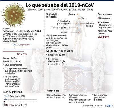 Alerta en Ecuador, Perú y Colombia por posibles casos de coronavirus