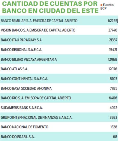 Bancos se mantienen estables en Este del país