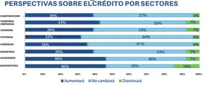El 57% no cree que sea momento para créditos