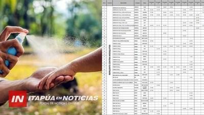 MONITOREAN PRECIO DE REPELENTES EN FARMACIAS Y SUPERMERCADOS.
