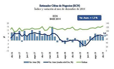 BCP: Indicador de ventas registró por 7º mes consecutivo una variación positiva