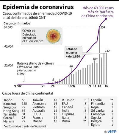 Esperanzadora disminución del ritmo de contagio del coronavirus en China