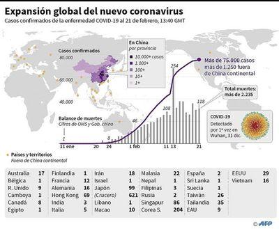 Coronavirus fuera de China causa inquietud