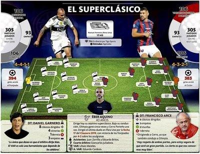 Olimpia y Cerro reeditan una nueva versión del superclásico paraguayo