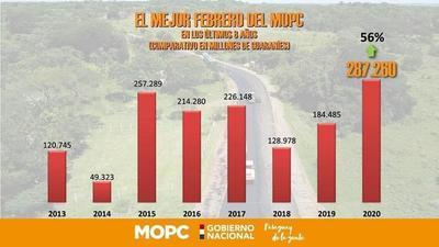 El MOPC logra su mejor ejecución presupuestaria en ocho años