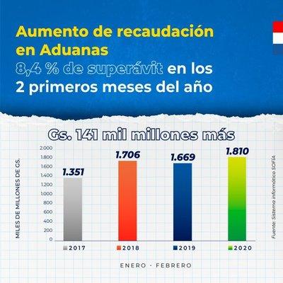 Aduanas logra superávit en recaudación, con un ingreso acumulado de 8,4%