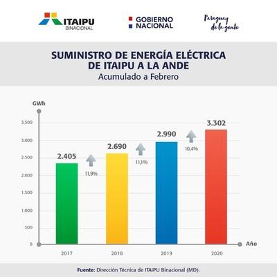 Itaipú suministro el 94% de la energía consumida en el país, y Yacyreta…?