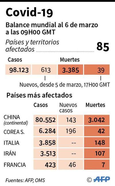 Los casos confirmados de covid-19 en el mundo alcanzan ya los 100.000
