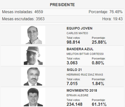 Hasta ahora gana Efraín: se contaron más de la mitad de los votos con el Trep