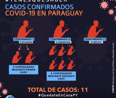 Los casos confirmados de coronavirus en Paraguay