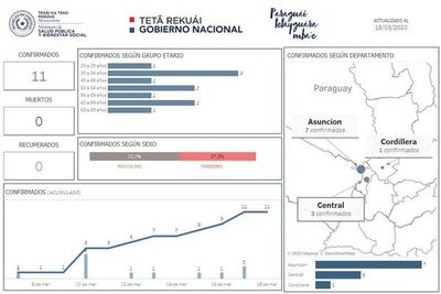 El 72% de los paraguayos con coronavirus son hombres y la mayoría tiene más de 45 años