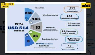 Destinarán USD 514 millones a Salud