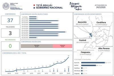 Covid-19: confirman casos en Alto Paraná y Caaguazú