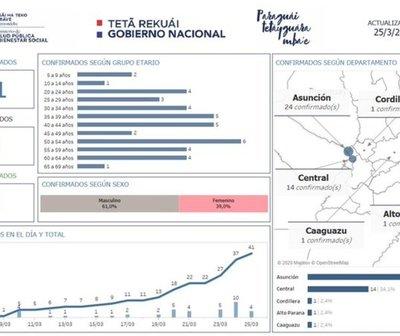 Mapa de los nuevos casos confirmados de COVID-19 en Paraguay