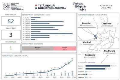 Alto Paraná suma segundo caso de Covid19