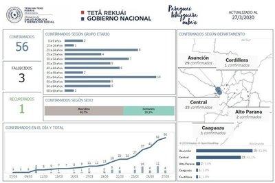 Casos de Covid-19 se concentran en Central y Asunción