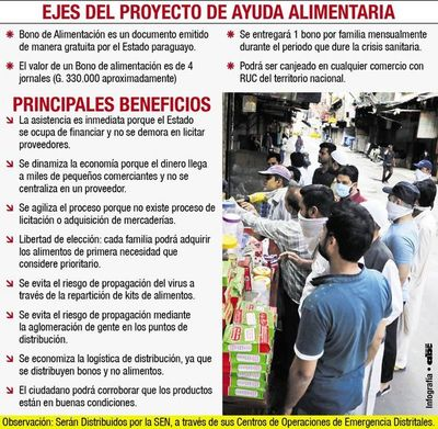 Diputados del PLRA plantean otorgar bonos de G. 330.000 a cada familia