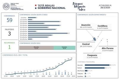 HOY / Asunción y Central, con el 91% de casos confirmados de COVID-19