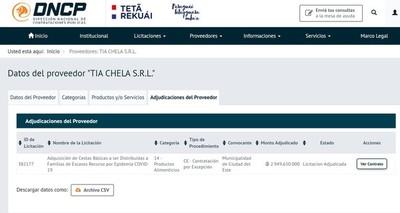 Intendente de CDE compro MERCADERIAS por US$ 500 mil de una DESPENSA de barrio