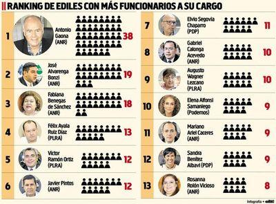 Concejales asuncenos figuran con hasta 38 funcionarios a su cargo