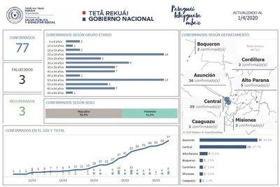Ministerio de Salud confirma segundo caso de coronavirus en Boquerón
