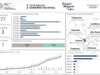 Aumentan casos de coronavirus en Alto Paraná y Boquerón