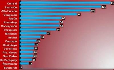 Alto Paraná con 105 imputados por violar cuarentena sanitaria