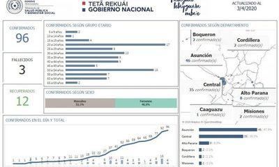 Ya son ocho los casos en Alto Paraná