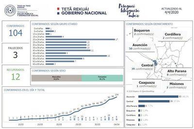 Asunción, Central y Alto Paraná son los que siguen sumando casos de coronavirus